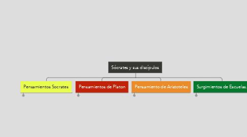 Mind Map: Sócrates y sus discípulos