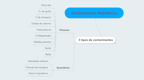 Mind Map: Contaminación Atmosferica