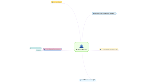 Mind Map: Ethics conference