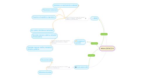 Mind Map: ANALGESICOS