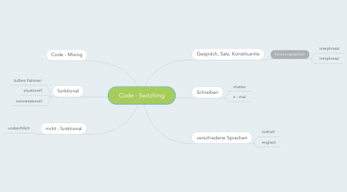 Mind Map: Code - Switching