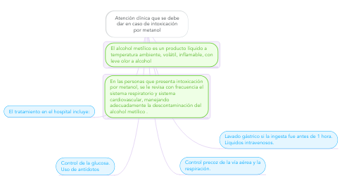 Mind Map: Atención clínica que se debe dar en caso de intoxicación por metanol