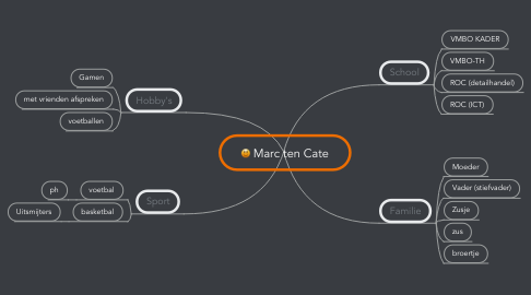 Mind Map: Marc ten Cate