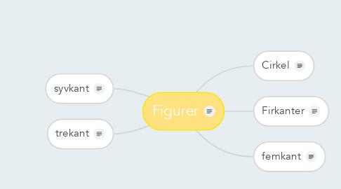 Mind Map: Figurer