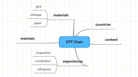 Mind Map: GTP Chain