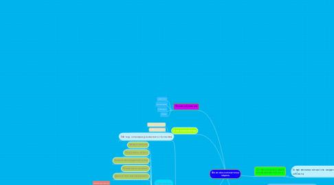 Mind Map: Економіко-математична модель