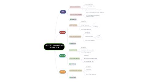 Mind Map: GESTÃO FINANCEIRA AVANÇADA