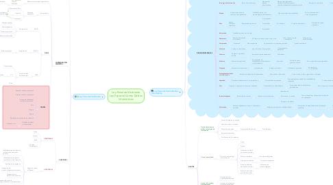 Mind Map: Ley Penal del Ambiente Ley Especial Contra Delitos Informáticos
