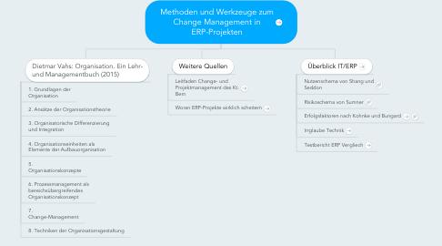 Mind Map: Methoden und Werkzeuge zum Change Management in ERP-Projekten