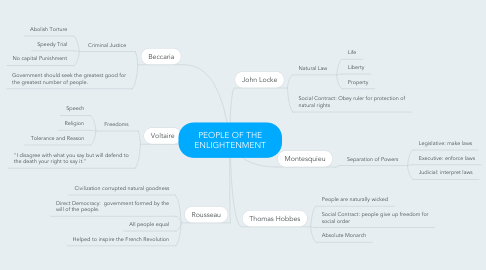 Mind Map: PEOPLE OF THE ENLIGHTENMENT