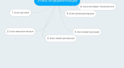 Mind Map: Этапы информатизации
