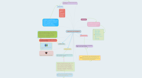 Mind Map: SIMILARITIES AND DIFERENCES