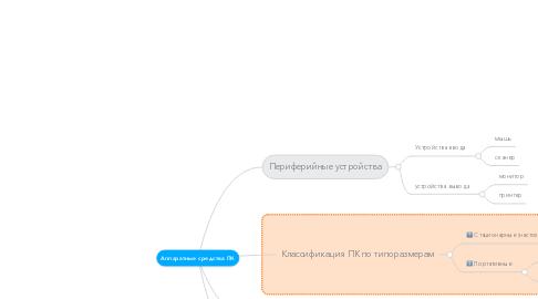 Mind Map: Аппаратные средства ПК