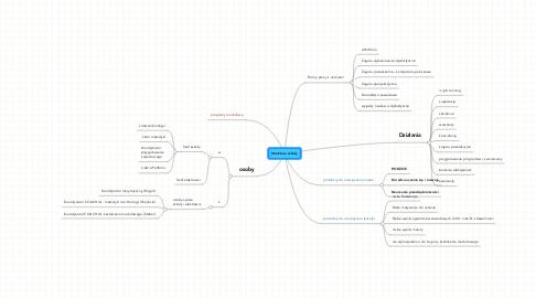 Mind Map: Struktura szkoły
