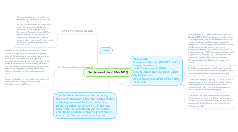 Mind Map: Serbian revolution(1804 - 1835)