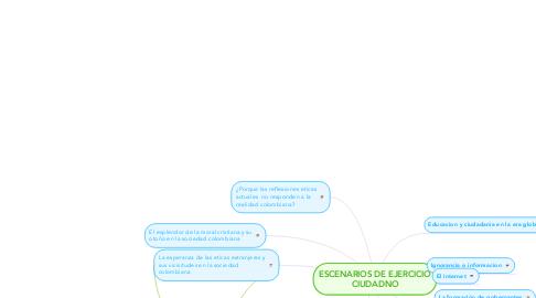 Mind Map: ESCENARIOS DE EJERCICIO CIUDADNO