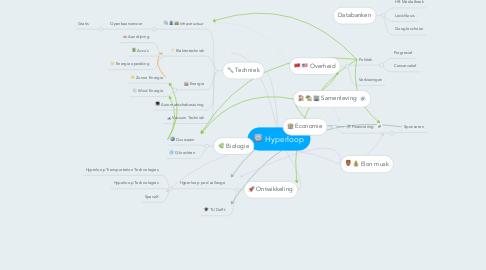 Mind Map: Hyperloop
