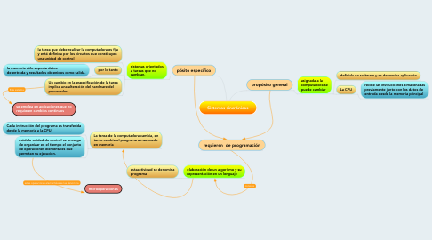 Mind Map: Sistemas sincrónicos