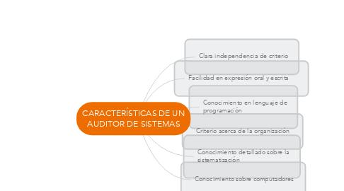 Mind Map: CARACTERÍSTICAS DE UN AUDITOR DE SISTEMAS