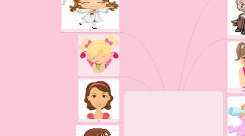 Mind Map: lizeth Vaquez