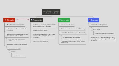 Mind Map: Juventude, emprego e educação no Brasil
