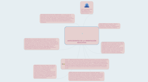 Mind Map: ANTECEDENTES DE LA ORIENTACIÓN EDUCATIVA