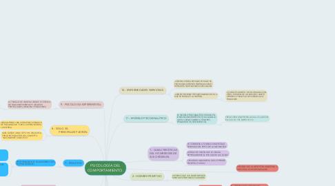 Mind Map: PSICOLOGÍA DEL COMPORTAMIENTO.