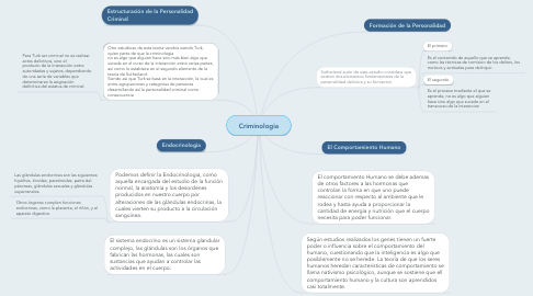 Mind Map: Criminologia