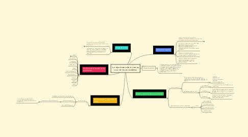 Mind Map: La importancia de los seres vivos en los ecosistemas