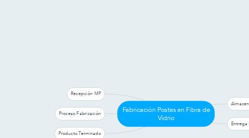 Mind Map: Fabricación Postes en Fibra de Vidrio
