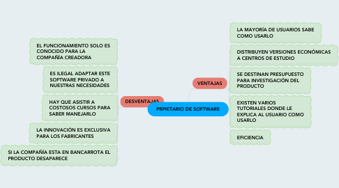 Mind Map: PRPIETARIO DE SOFTWARE