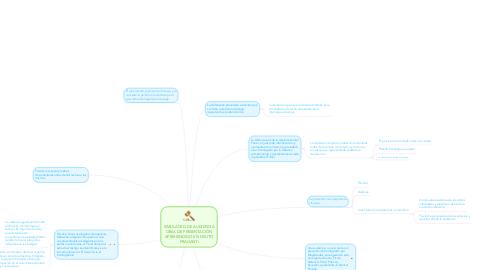 Mind Map: SIMULACRO DE AUDIENCIA ORAL DE PRESENTACIÓN APREHENDIDO EN DELITO FRAGANTI