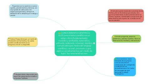Mind Map: CONOCIMIENTO CIENTIFICO; Es El conocimiento científico es un saber crítico (fundamentado), metódico, verificable, sistemático, unificado, ordenado, universal, objetivo, comunicable (por medio del lenguaje científico), racional, provisorio y que explica y predice hechos por medio de leyes. Sus características son: