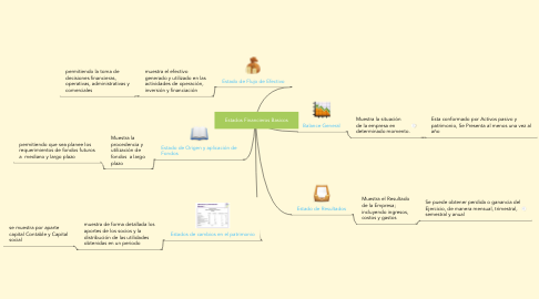 Mind Map: Estados Financieros Basicos