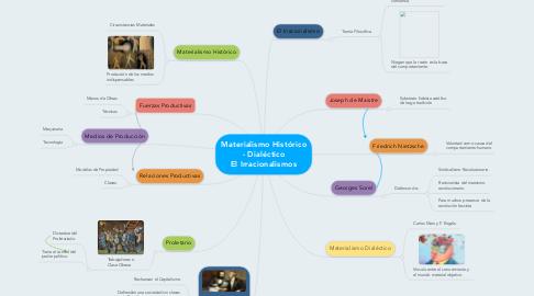 Mind Map: Materialismo Histórico -Dialéctico El Irracionalismos
