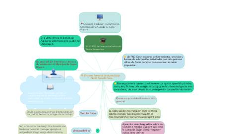 Mind Map: Mi Entorno Personal de Aprendizaje    Nubia Arevalo Parra