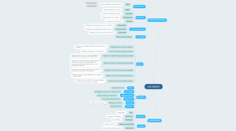Mind Map: DALTONISMO