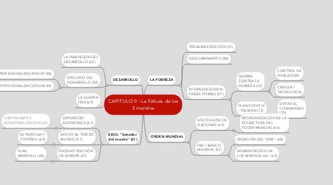Mind Map: CAPITULO II - La Fábula de los 3 mundos