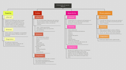 Mind Map: Enfermedades del aparato digestivo