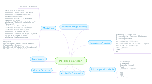 Mind Map: Psicología en Acción