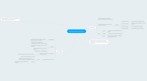 Mind Map: Motivacion del consumidor