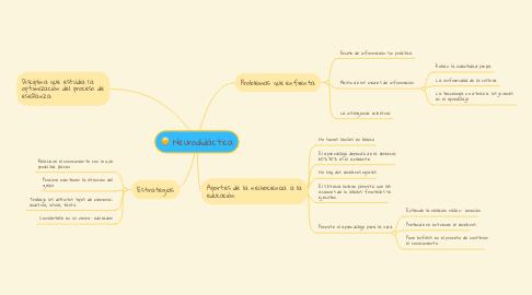 Mind Map: Neurodidáctica