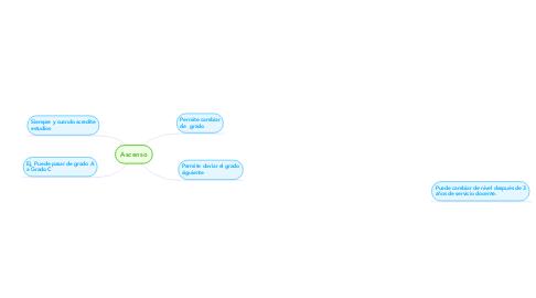 Mind Map: Ascenso