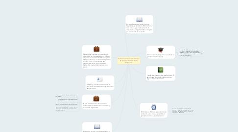 Mind Map: Audiencia oral de presentacion de Aprehendido en Delito Flagrante