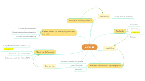 Mind Map: AREAL