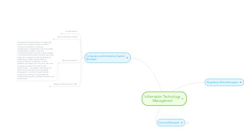 Mind Map: Information Technology Management