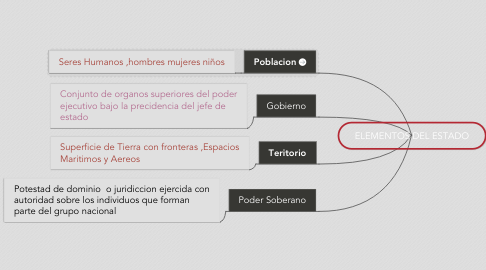 Mind Map: ELEMENTOS DEL ESTADO