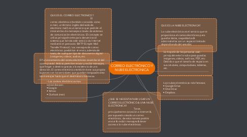 Mind Map: CORREO ELECTRÓNICO Y NUBE ELECTRONICA