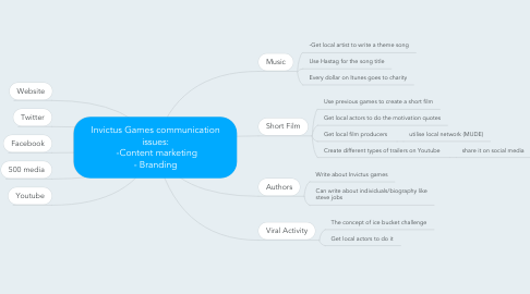 Mind Map: Invictus Games communication issues:  -Content marketing - Branding