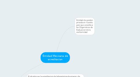Mind Map: Entidad Mexicana de acreditacion